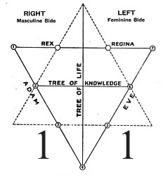 graphic of hexagram showing opposites of